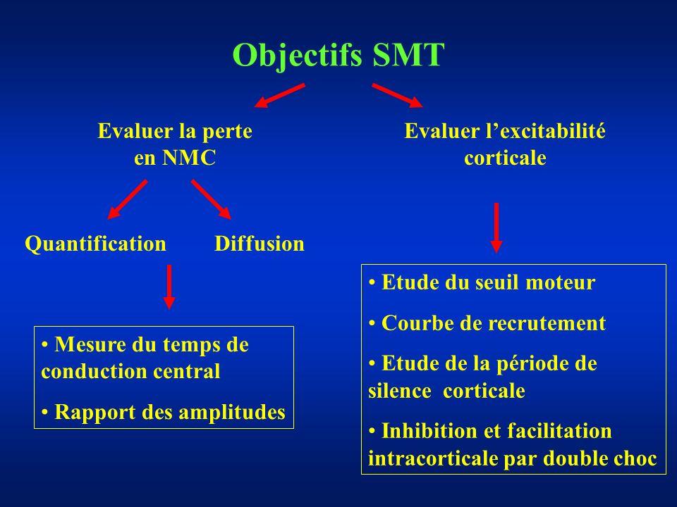 Evaluer l'excitabilité corticale