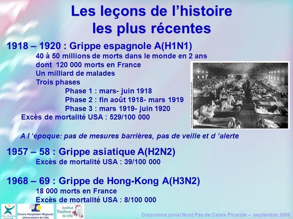 Les leçons de l'histoire