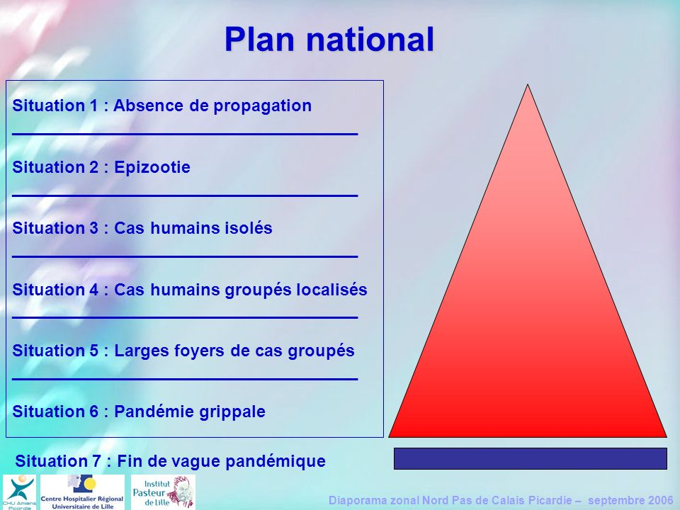 Plan national Situation 1 : Absence de propagation