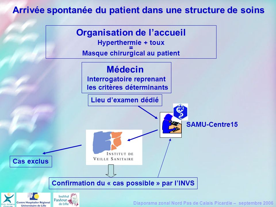 Organisation de l'accueil Médecin