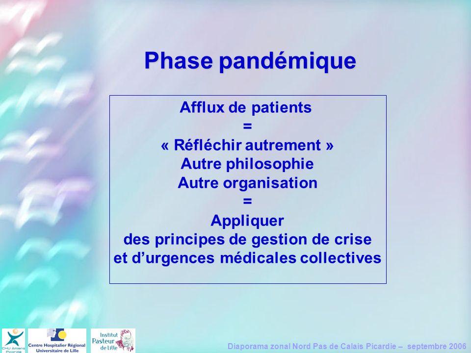 Phase pandémique Afflux de patients = « Réfléchir autrement »