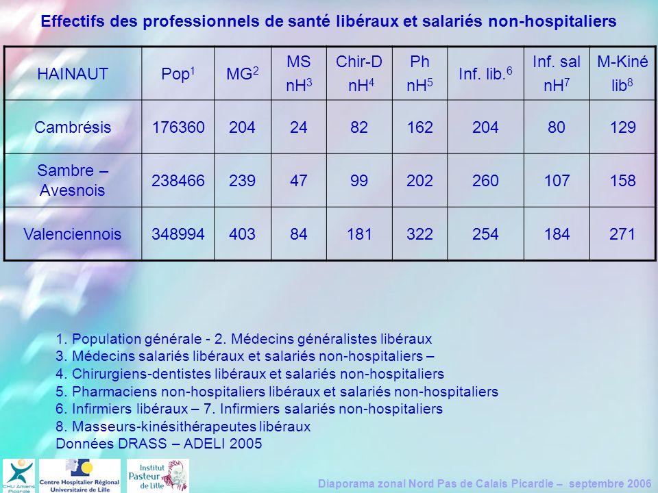Effectifs des professionnels de santé libéraux et salariés non-hospitaliers