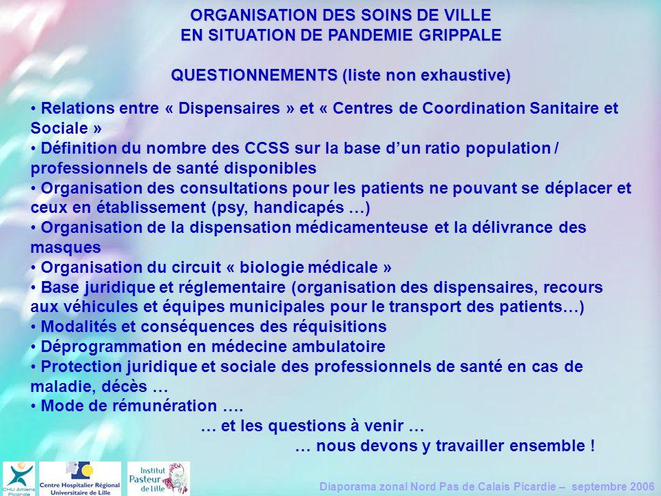 ORGANISATION DES SOINS DE VILLE EN SITUATION DE PANDEMIE GRIPPALE QUESTIONNEMENTS (liste non exhaustive)