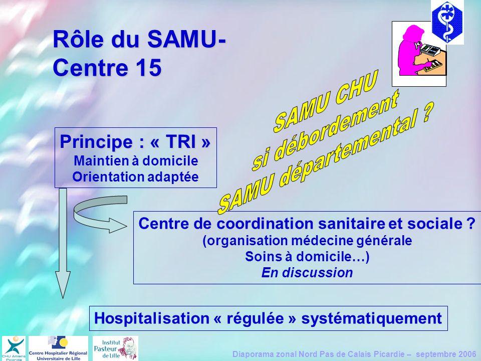 Rôle du SAMU-Centre 15 SAMU CHU si débordement SAMU départemental