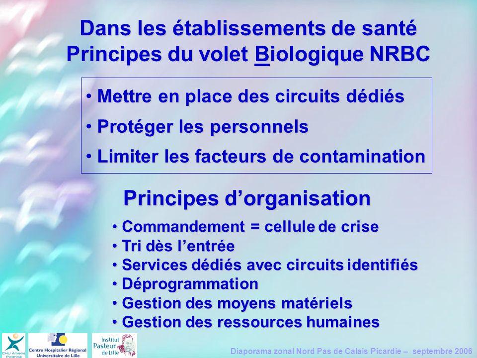 Dans les établissements de santé Principes du volet Biologique NRBC