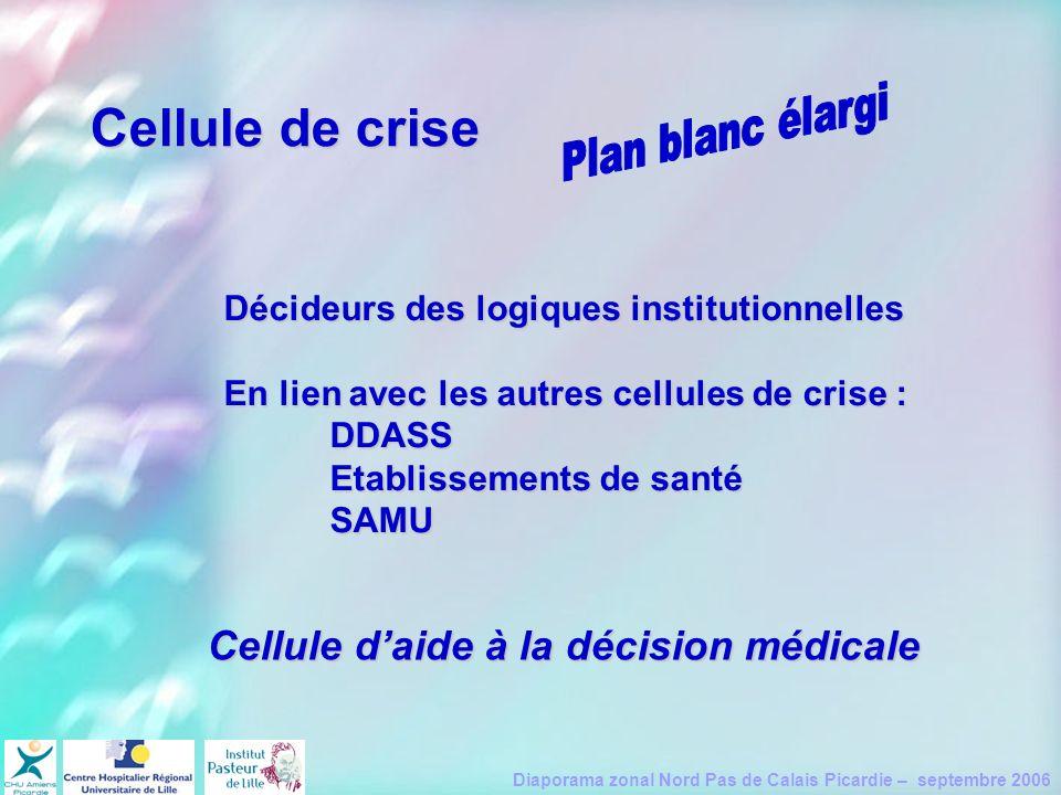 Cellule de crise Cellule d'aide à la décision médicale