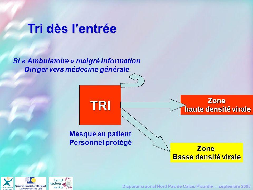 Si « Ambulatoire » malgré information Diriger vers médecine générale