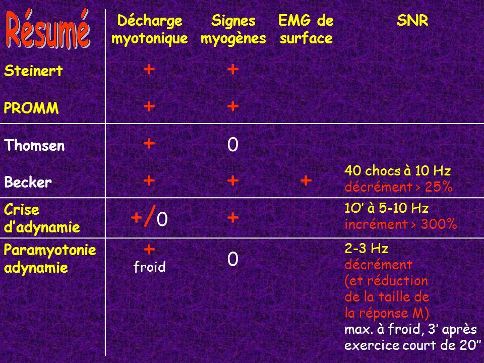 + +/0 + froid Résumé Décharge myotonique Signes myogènes