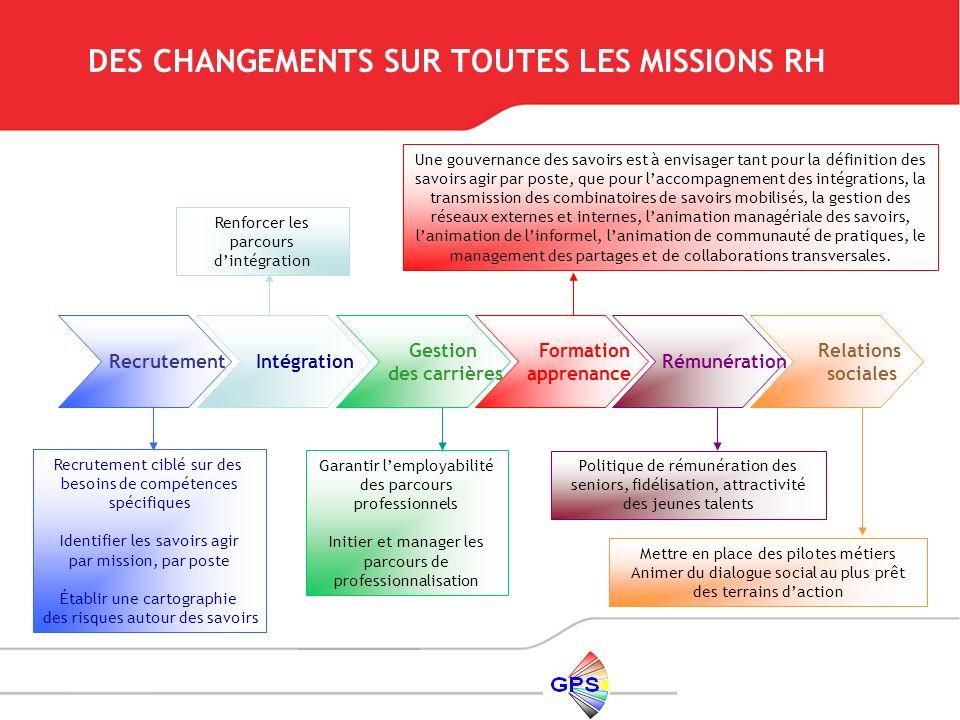 DES CHANGEMENTS SUR TOUTES LES MISSIONS RH