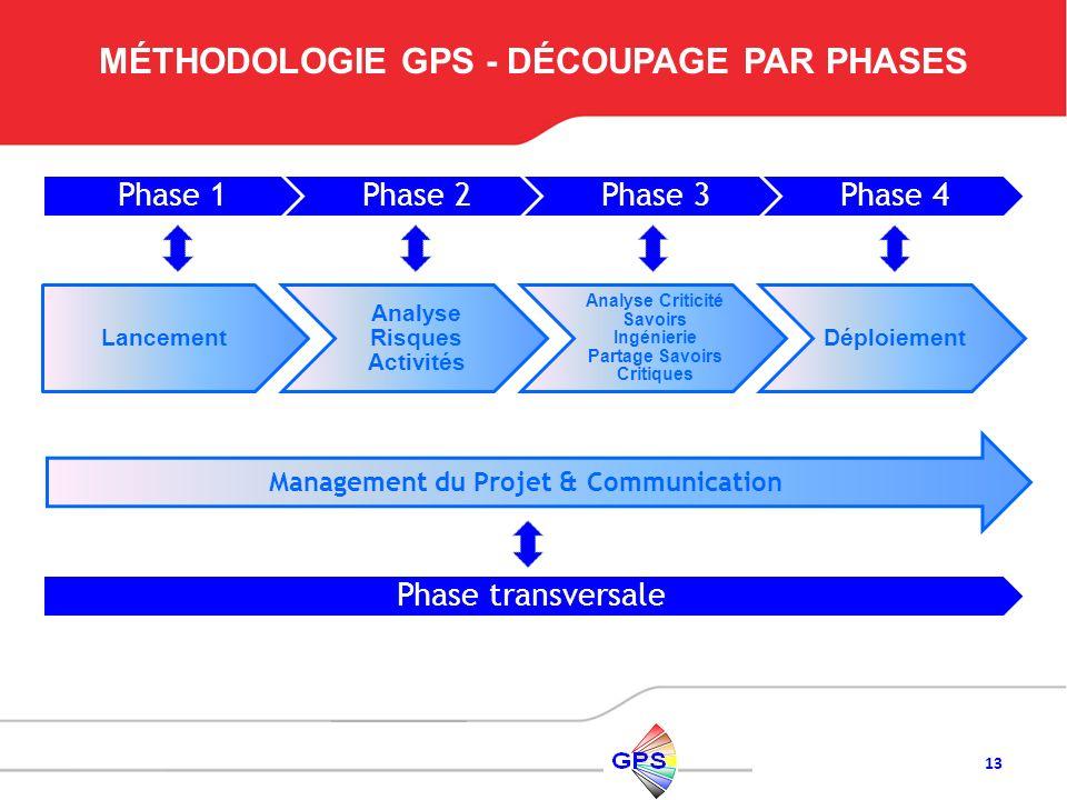 MÉTHODOLOGIE GPS - DÉCOUPAGE PAR PHASES