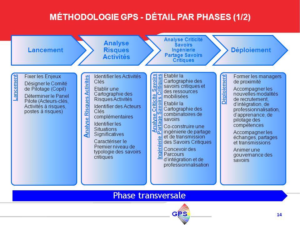 MÉTHODOLOGIE GPS - DÉTAIL PAR PHASES (1/2)