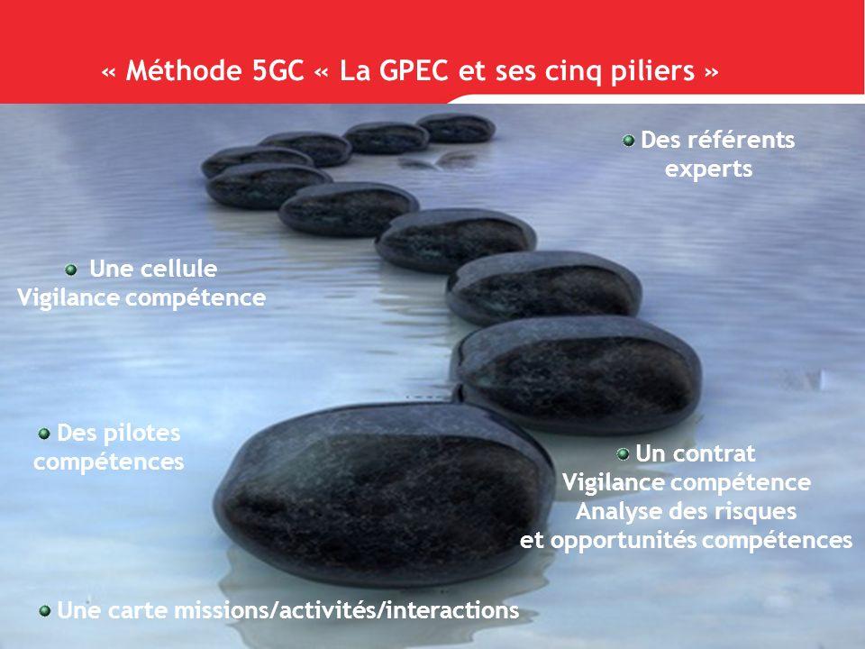« Méthode 5GC « La GPEC et ses cinq piliers »