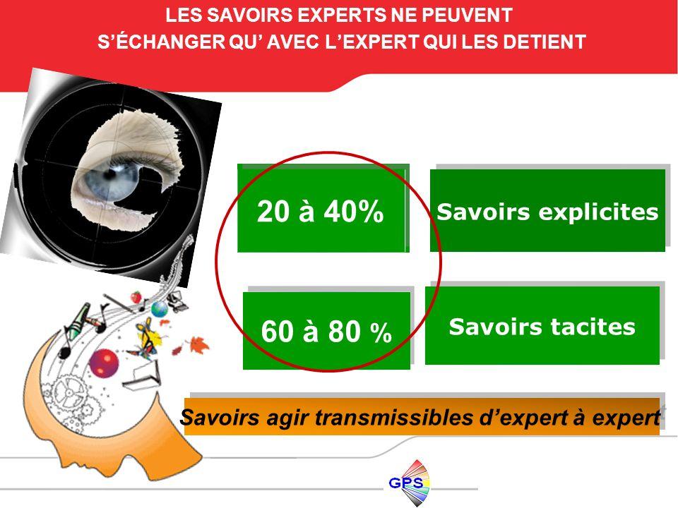 20 à 40% 60 à 80 % Savoirs explicites Savoirs tacites