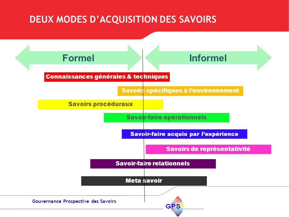 DEUX MODES D'ACQUISITION DES SAVOIRS