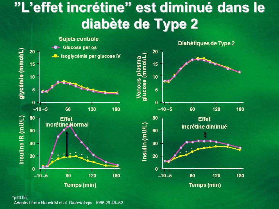 L'effet incrétine est diminué dans le diabète de Type 2