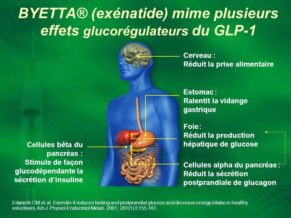 BYETTA® (exénatide) mime plusieurs effets glucorégulateurs du GLP-1