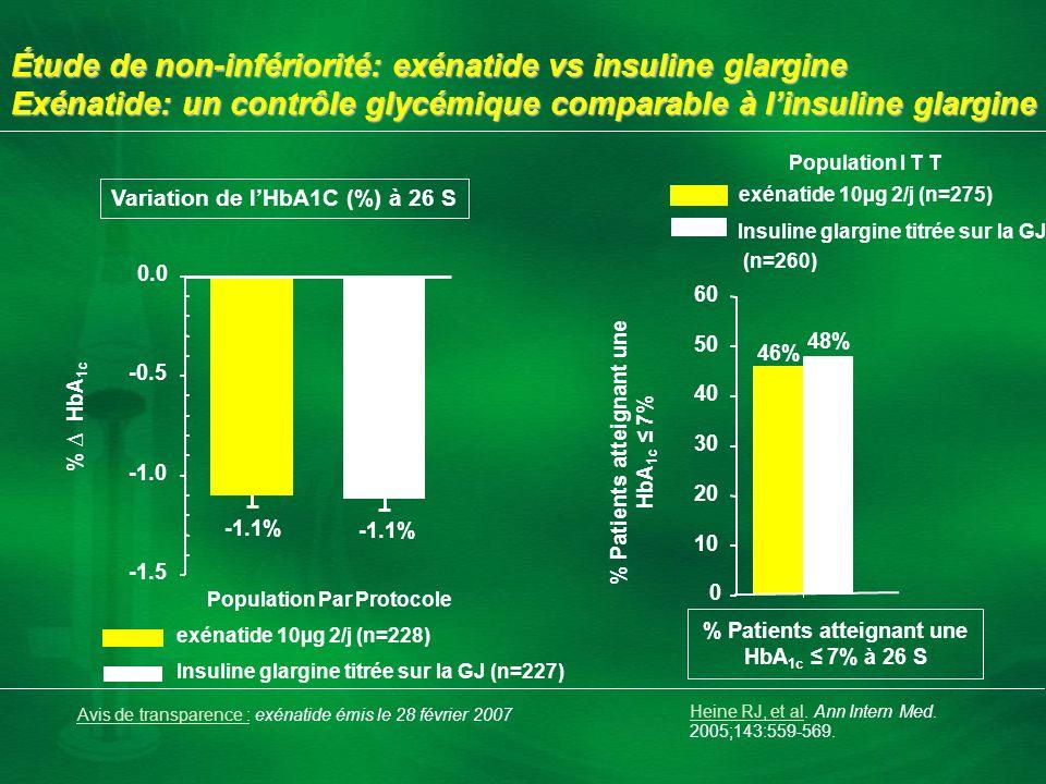 Étude de non-infériorité: exénatide vs insuline glargine Exénatide: un contrôle glycémique comparable à l'insuline glargine