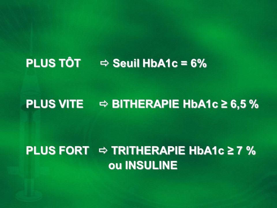 PLUS TÔT  Seuil HbA1c = 6% PLUS VITE  BITHERAPIE HbA1c ≥ 6,5 % PLUS FORT  TRITHERAPIE HbA1c ≥ 7 %