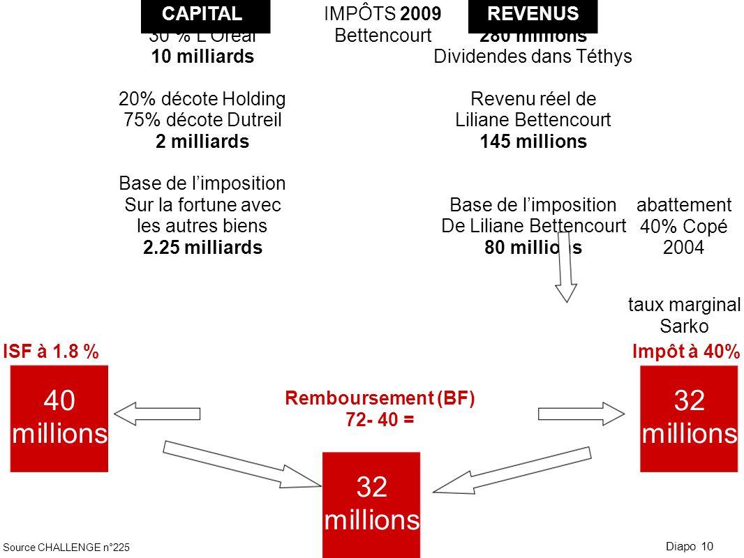 40 millions 32 millions 32 millions CAPITAL 30 % L'Oréal 10 milliards