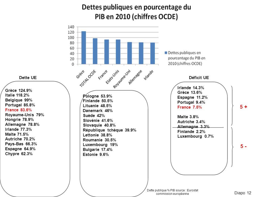 Dette publique % PIB source : Eurostat commission européenne