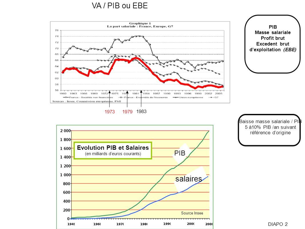 VA / PIB ou EBE salaires PIB
