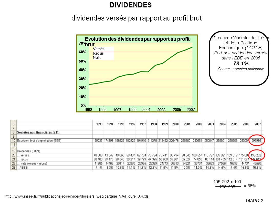 dividendes versés par rapport au profit brut