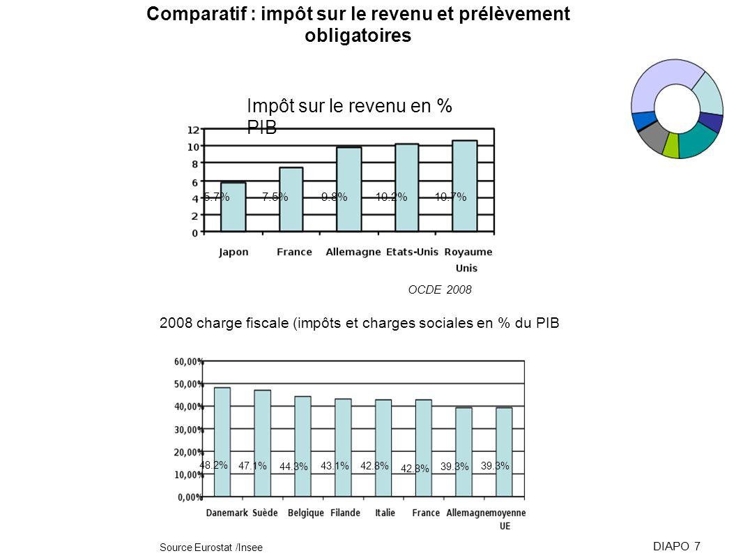 Comparatif : impôt sur le revenu et prélèvement obligatoires