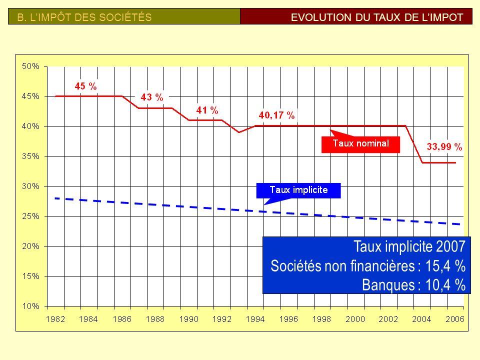 Sociétés non financières : 15,4 % Banques : 10,4 %