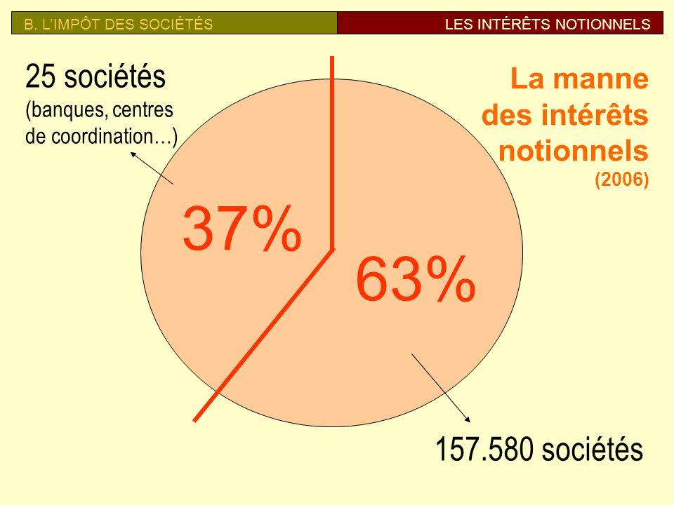 B. L'IMPÔT DES SOCIÉTÉS LES INTÉRÊTS NOTIONNELS. 25 sociétés. (banques, centres de coordination…)