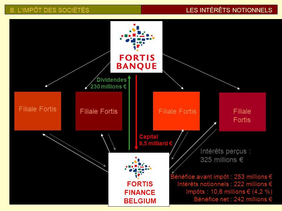 FORTIS FINANCE BELGIUM FORTIS FINANCE BELGIUM