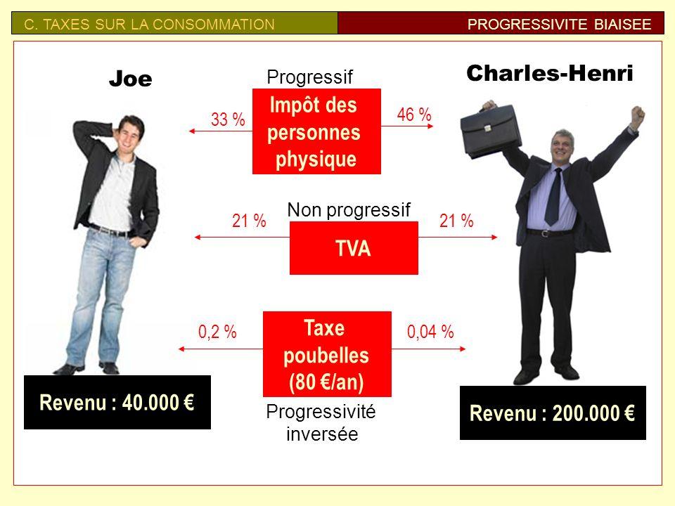 Impôt des personnes physique