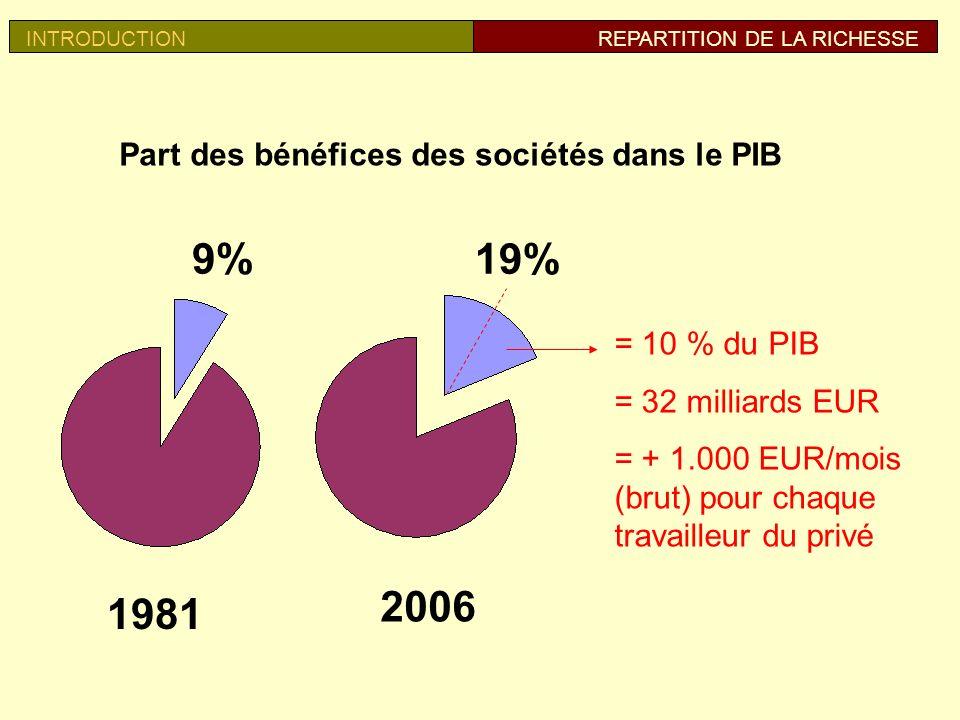 Part des bénéfices des sociétés dans le PIB