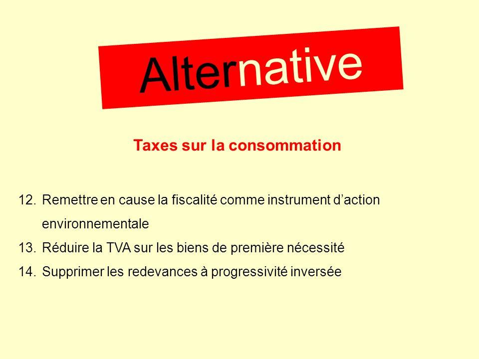 Taxes sur la consommation