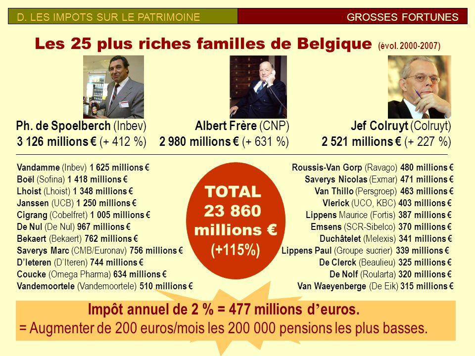 Les 25 plus riches familles de Belgique (évol. 2000-2007)
