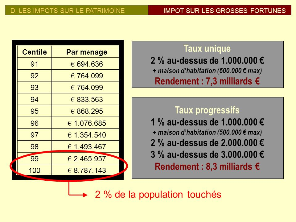 Rendement : 7,3 milliards €