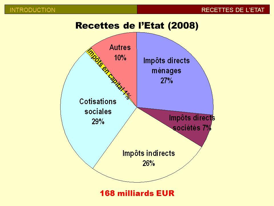 Recettes de l'Etat (2008) 168 milliards EUR INTRODUCTION