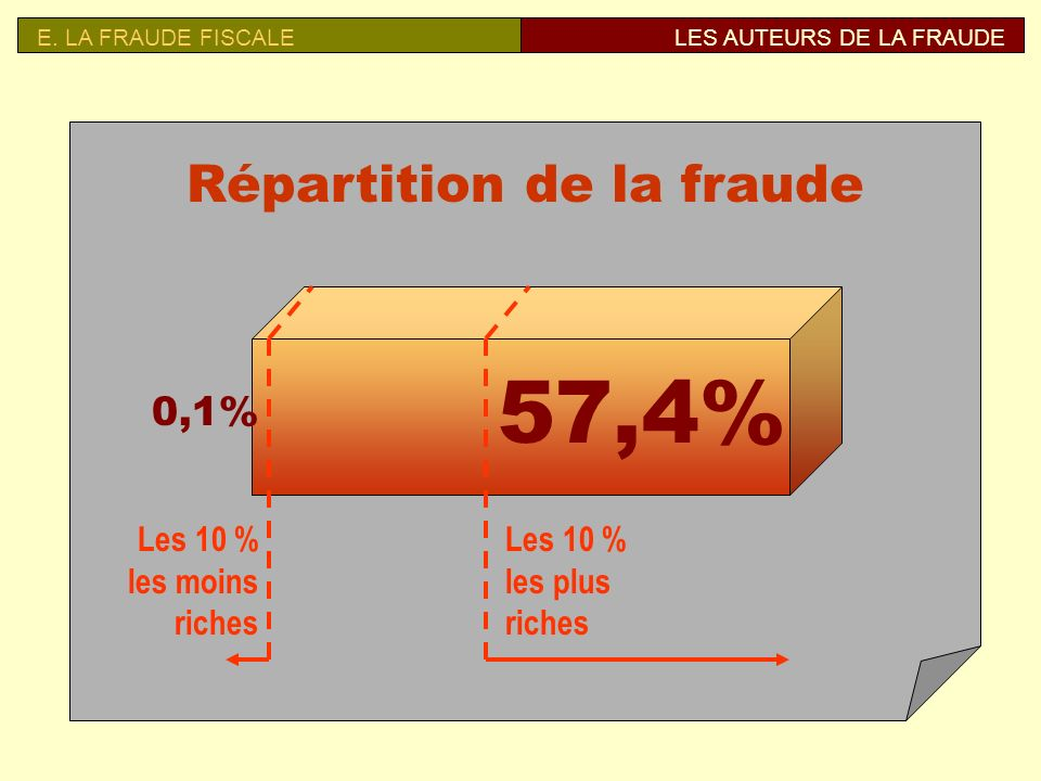 Répartition de la fraude