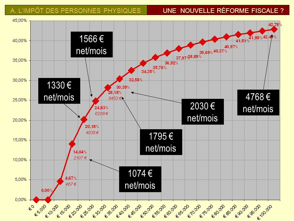 1566 € net/mois 1330 € net/mois 4768 € net/mois 2030 € net/mois 1795 €