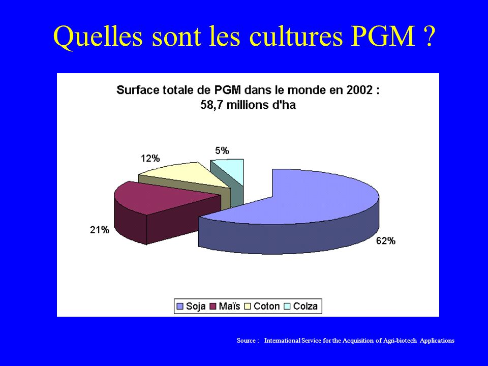 Quelles sont les cultures PGM