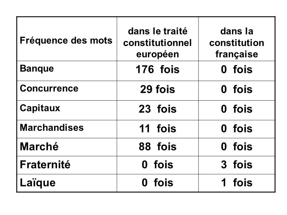 dans le traité constitutionnel européen