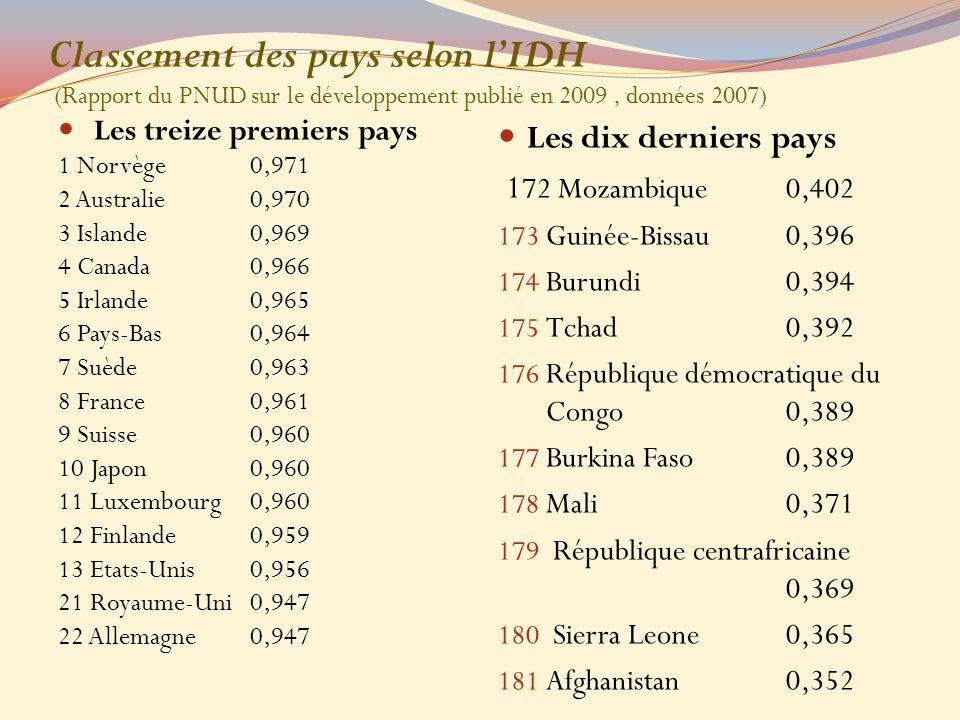 Classement des pays selon l'IDH (Rapport du PNUD sur le développement publié en 2009 , données 2007)