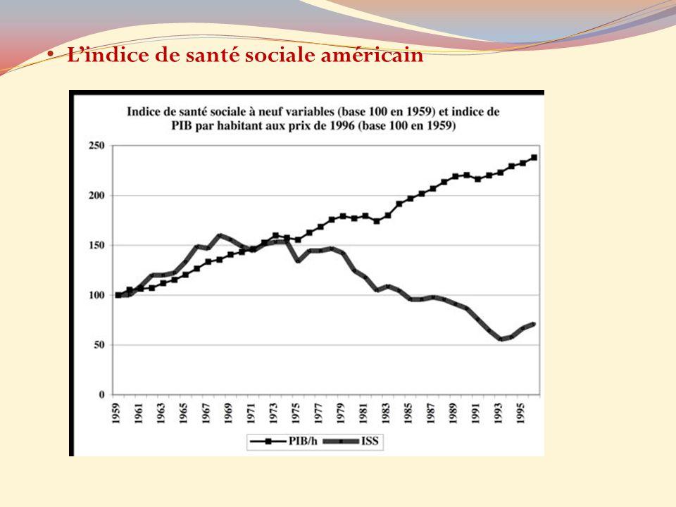 L'indice de santé sociale américain