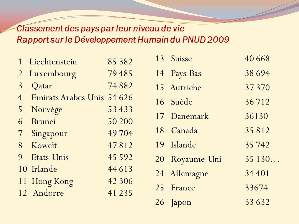 Classement des pays par leur niveau de vie Rapport sur le Développement Humain du PNUD 2009