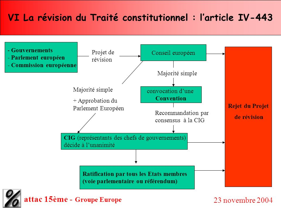 VI La révision du Traité constitutionnel : l'article IV-443