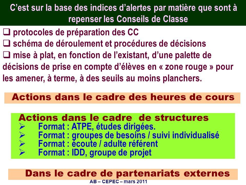 protocoles de préparation des CC