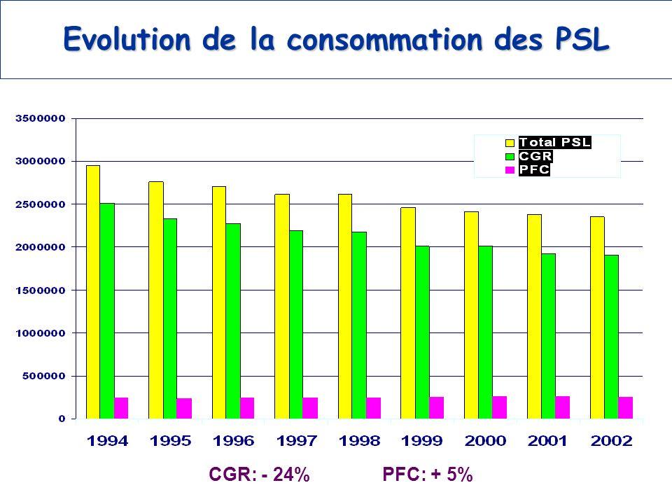 Evolution de la consommation des PSL