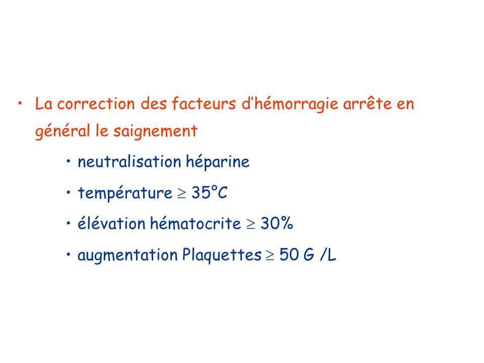 La correction des facteurs d'hémorragie arrête en général le saignement