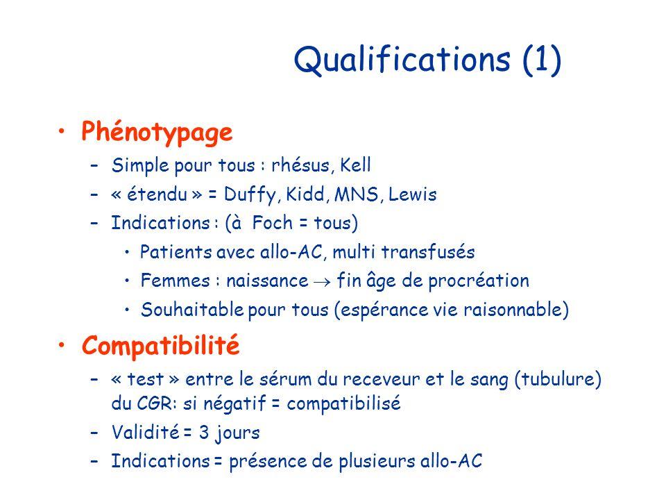 Qualifications (1) Phénotypage Compatibilité