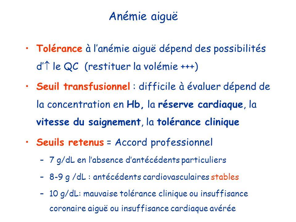 Anémie aiguë Tolérance à l'anémie aiguë dépend des possibilités d' le QC (restituer la volémie +++)