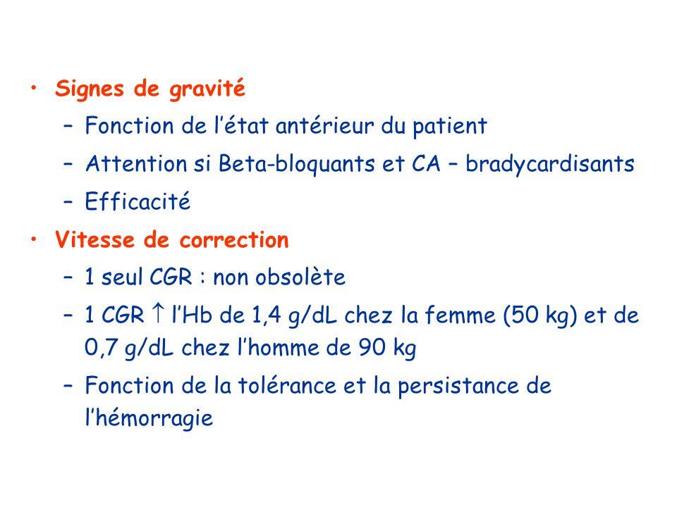 Signes de gravité Fonction de l'état antérieur du patient. Attention si Beta-bloquants et CA – bradycardisants.